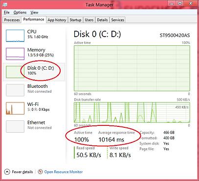 task manager displaying disk status