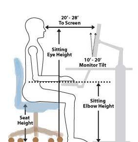 good ergonomics diagram
