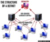 botnet diagram
