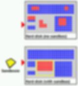 diagram of how sandboxing works