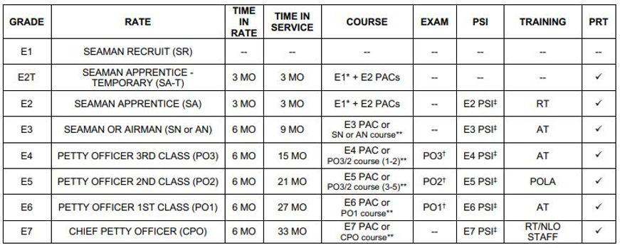 NSCC Advance chart.JPG