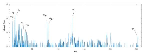 Mass Spectrum, FIB-SIMS, NanoFab SIMS, HIM-SIMS, Photovoltaics, Perovskite Solar Cell