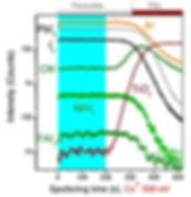 SIMS depth profile, FIB SIMS,secondary ion mass spectrometery, perovskite
