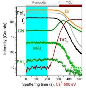 SIMS depth profile, FIB SIMS,secondary ion mass spectrometery, perovskite, FIB-SIMS, NanoFab SIMS, HIM-SIMS