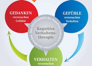 Verhaltentherapie Bild.png