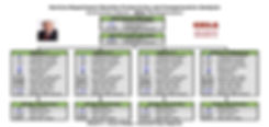 Org. Chart and Post Re-Organization Results - Case Study 2