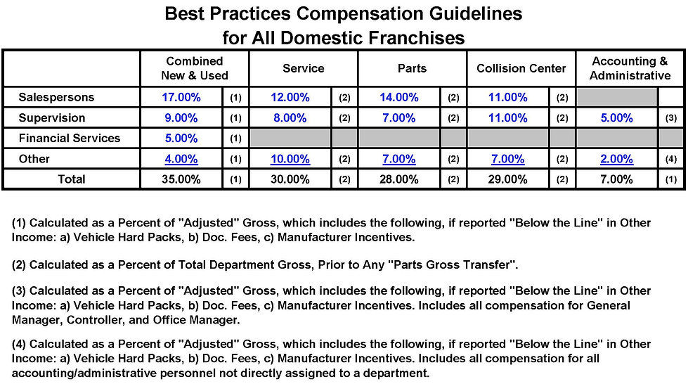 Domestic franchise auto dealership compensation guidelines