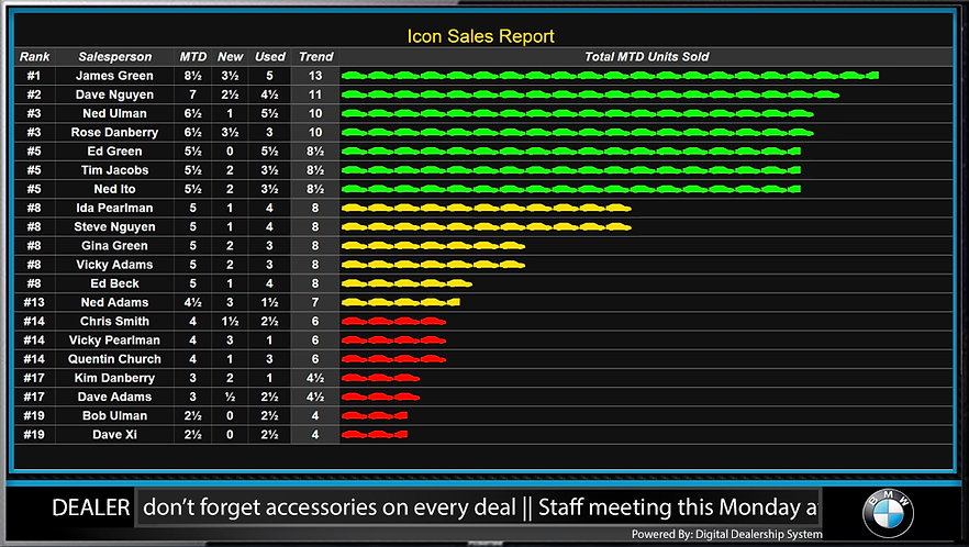 Sample dealership electronic scoreboard to display salesperson performance datae