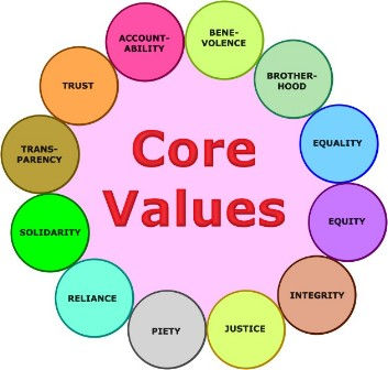 Listing of 12 sample Core Values