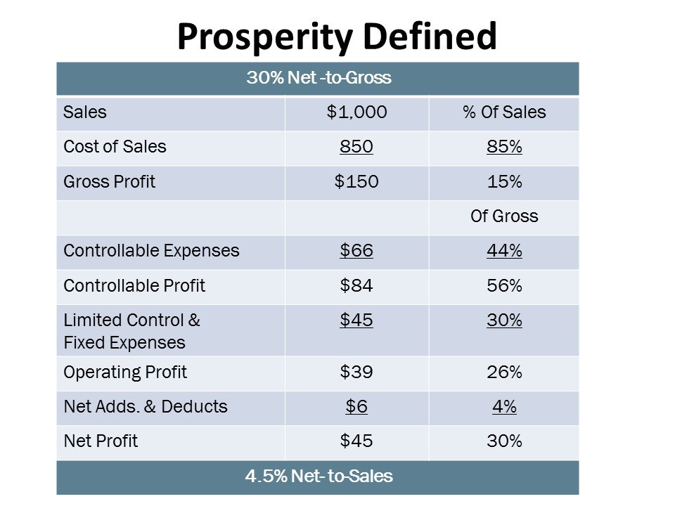 Chart depicting how to model net profit to both sales and gross profit
