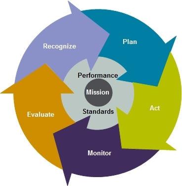Discuss Performance Management