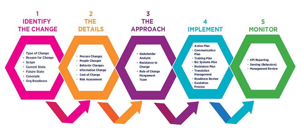 Chart depicting the 5 Steps of the Change Management Process
