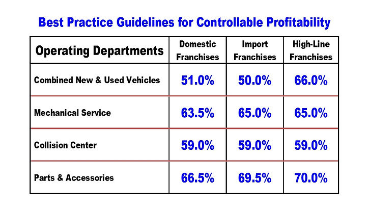 Chart depicting Best Practice Guidelines for Controllable Profit at Auto dealer franchise groups