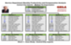 Auto dealership service department re-organization charts