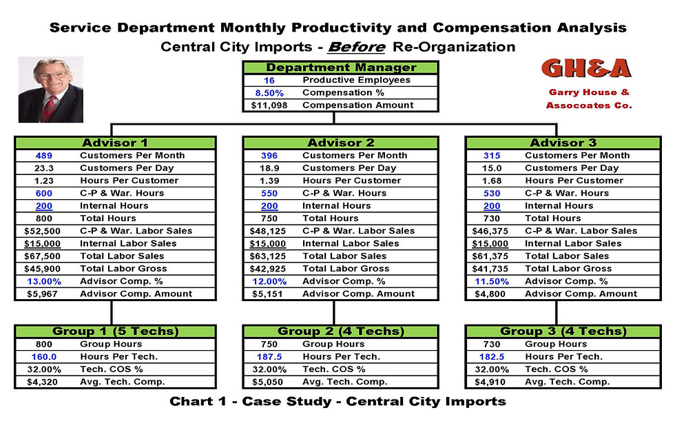 Auto dealership service department re-organization charts