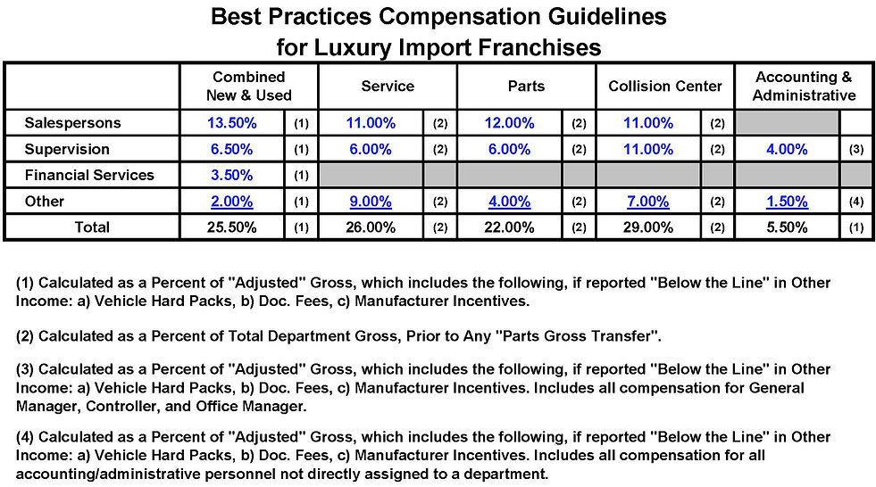 Luxury franchise auto dealership compensation guidelines