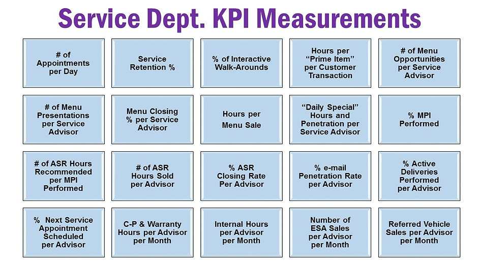 Chart depicting the 20 Dealership Service Department Key Performance Indicators that should be regularly measured