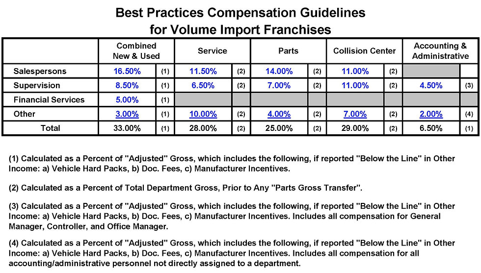 Import franchise auto dealership compensation guidelines