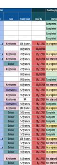Revised schedules