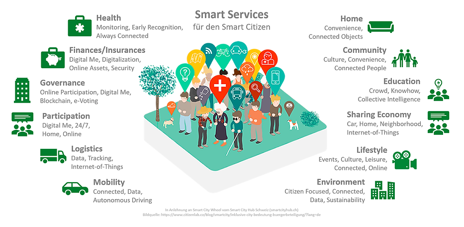 Abb1_SmartServices.png
