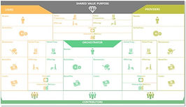 Das Business Ecosystem Canvas – eine Einführung