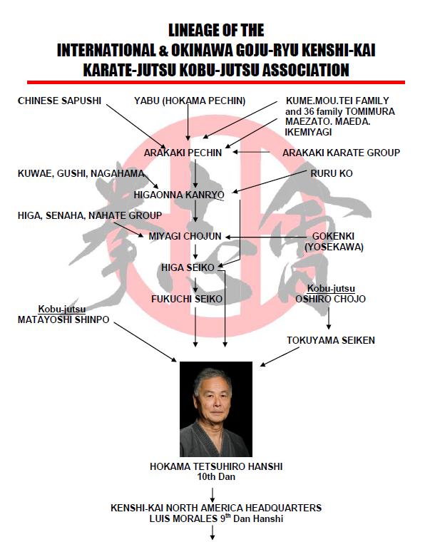 Kenshi-Kai Lineage.PNG