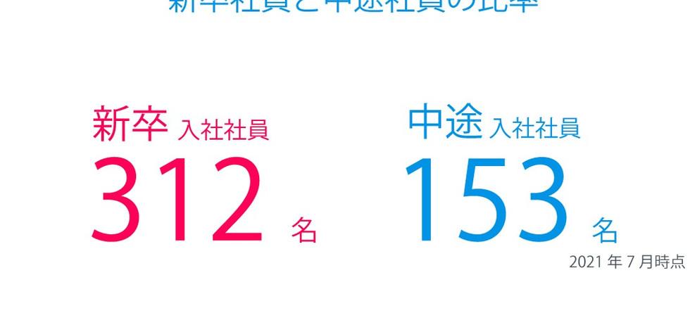 新卒・中途の比率-3_edited.jpg
