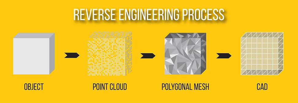 Reverse Engineering Process.jpg