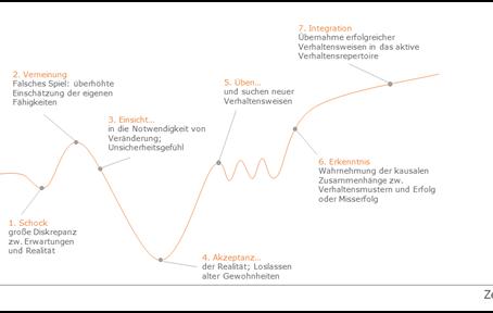 Die Mitarbeiter im Fokus: Fünf Erfolgsfaktoren für den digitalen Wandel in Destinationen