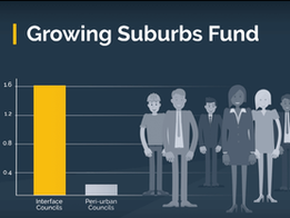 Growing Suburbs Fund Budget Announcement Brings Relief for Melbourne's Outer Areas