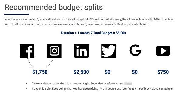 Marketing Strategy_Creative Agency_Budget Splits.jpg