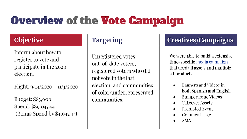 Vote Reddit Ads Campaign (2020)__Wrap Up Report.png