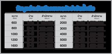 ข้อมูลสำหรับเลือกขนาดถังบำบัดน้ำเสีย-01.png