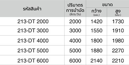 ตารางขนาถังบำบัดน้ำเสียอาควาไลน์ รุ่น คุณภาพมาตรฐาน-2.png