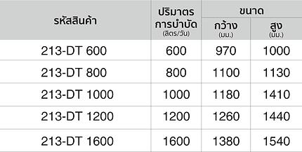 ตารางขนาถังบำบัดน้ำเสียอาควาไลน์ รุ่น คุณภาพมาตรฐาน-1.png