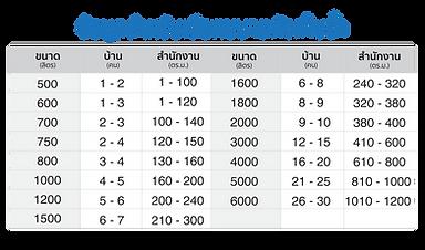 ข้อมูลสำหรับเลือกขนาเถังเก็บน้ำ-01.png