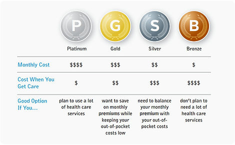 chart-of-health-insurance-metal-levels.j
