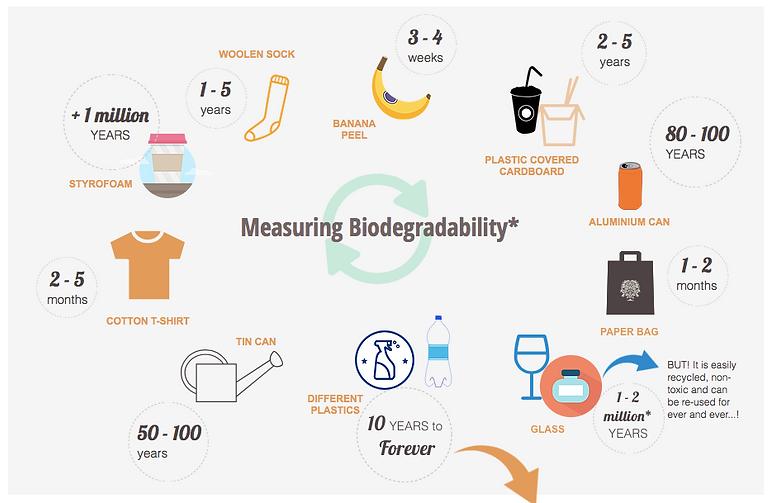 Rubbish biodegradable