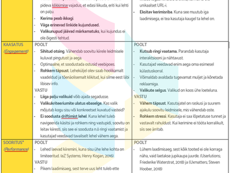 Sisuloome näide. Milline kaupade esitus veebipoes paremini töötab? Kerimine või lehitsemine?
