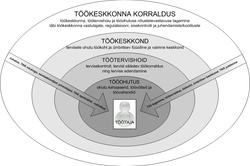 TKK korraldus ja vastutajad