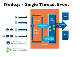 Understand Node JS Single Thread Event Loop Work Flow