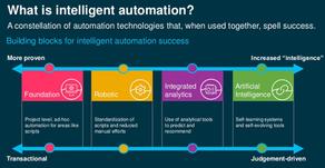 Art of Intelligent Automation
