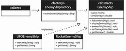 Factory Design Pattern Coding Exercise