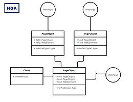 Design patterns for test automation frameworks