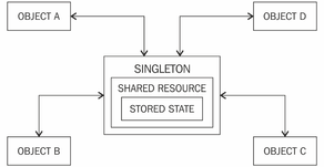 Singleton and Null object patterns