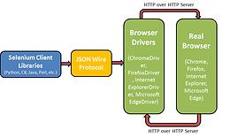 Learn Selenium Web Driver Architecture