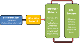 Learn Selenium Web Driver Architecture