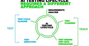 Testing AI Enabled Platforms