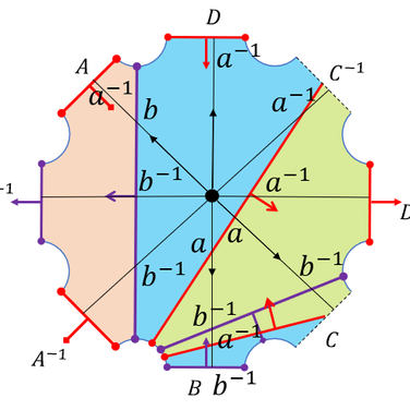Reading off an element as a product of commutators