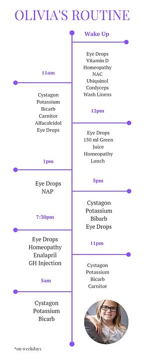 Cystinosis Treatment Routine